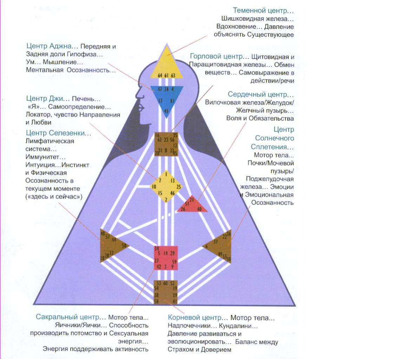 Дизайн человека крест напряжения